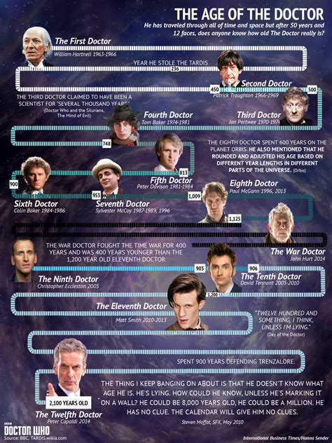 Doctor Who Season 8: How Old Is The Doctor? Recap Of The