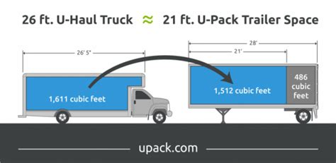 26-Foot Truck: How much does it hold? | U-Pack